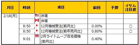 経済指標20190218