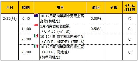 経済指標20190225