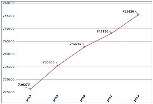 US Amateur Radio Population