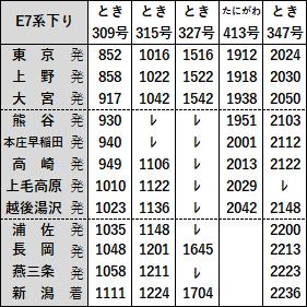 上越新幹線E7系下り2019年3月