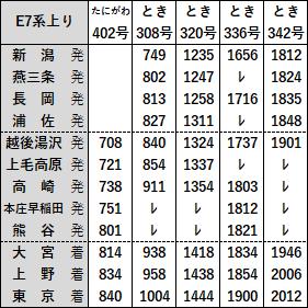 上越新幹線E7系上り2019年3月