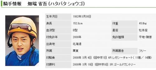 【競馬ネタ】堂々のJRA騎手勝率第1位!畑端省吾って本当は上手いんじゃないか説浮上!
