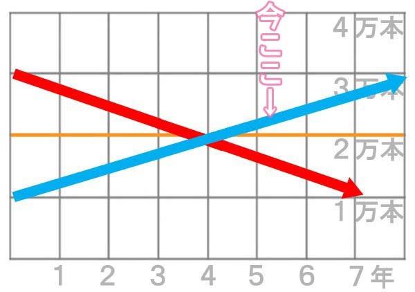 発毛のグラフ