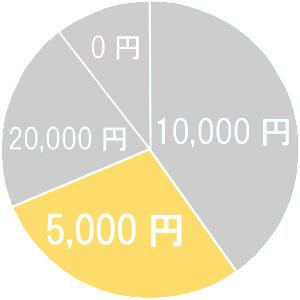 5千円以内