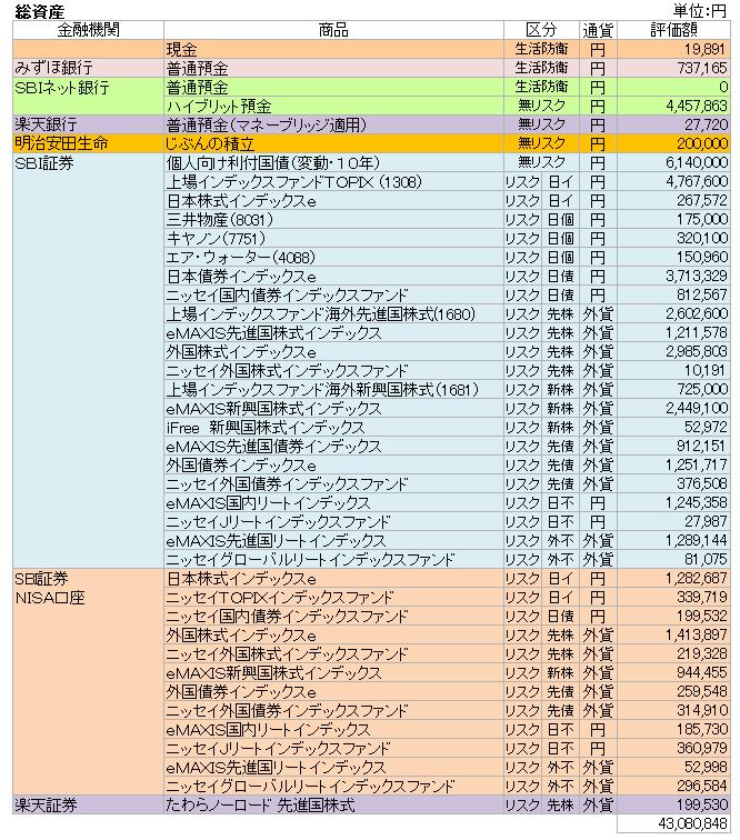 総資産(2019.2)