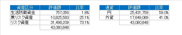 資産別(2019.2)