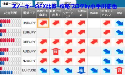 20190126さきよみLIONチャート検証シグナルパネル