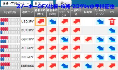 20190202さきよみLIONチャート検証シグナルパネル