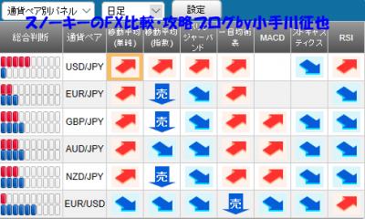 20190209さきよみLIONチャート検証シグナルパネル