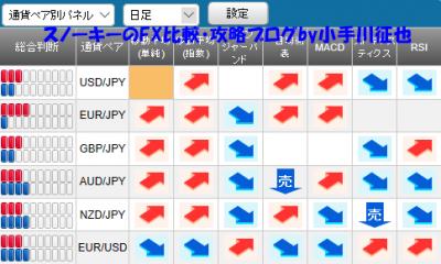 20190223さきよみLIONチャート検証シグナルパネル
