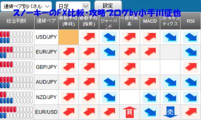 20190302さきよみLIONチャート検証シグナルパネル