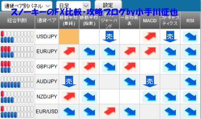 20190309さきよみLIONチャート検証シグナルパネル