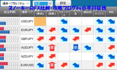 20190316さきよみLIONチャート検証シグナルパネル