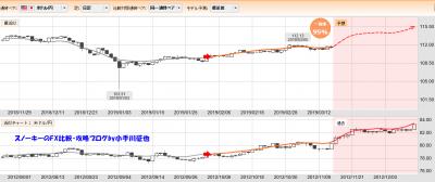 20190316ぱっと見テクニカル検証米ドル円一致率93%