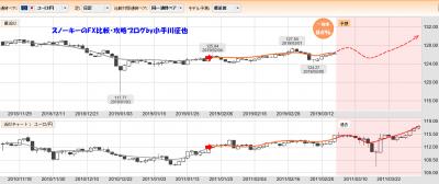 20190316ぱっと見テクニカル検証ユーロ円一致率84%