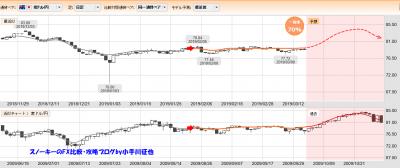 20190316ぱっと見テクニカル検証豪ドル円一致率70%