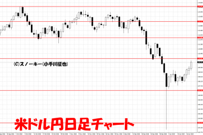 20190119米ドル円日足チャート