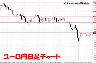 20190119ユーロ円日足チャート