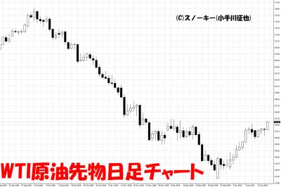 20190119WTI原油先物日足チャート