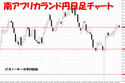 20190119南アフリカランド円日足チャート