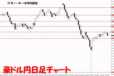 20190122トラッキングトレード検証豪ドル円日足チャート