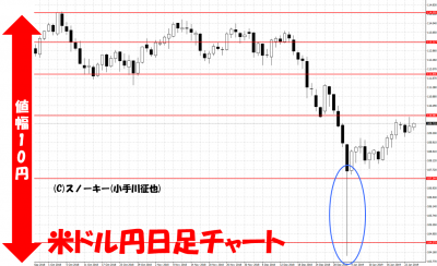 20190124米ドル円日足チャート