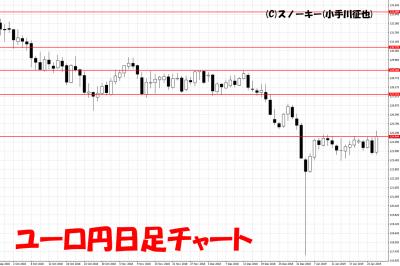 20190126ユーロ円日足チャート