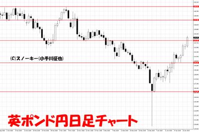 20190126英ポンド円日足チャート