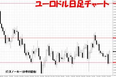 20190126ユーロドル日足チャート