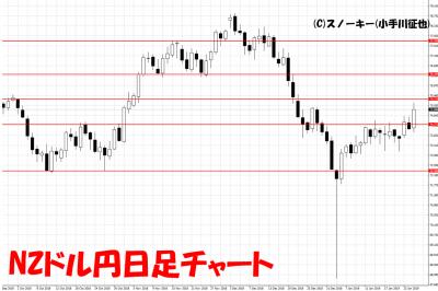 20190126NZドル円日足チャート
