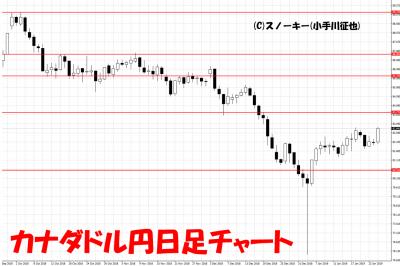 20190126カナダドル円日足チャート