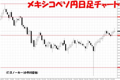 20190126メキシコペソ円日足チャート