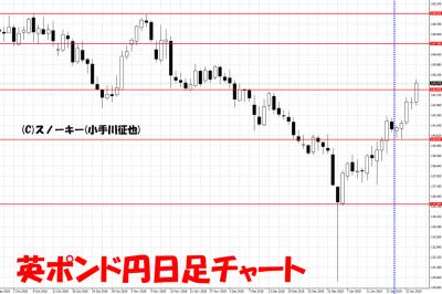 20190126さきよみLIONチャート検証英ポンド円日足