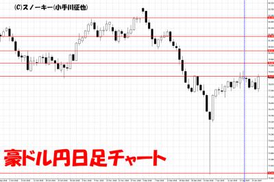 20190126さきよみLIONチャート検証豪ドル円日足