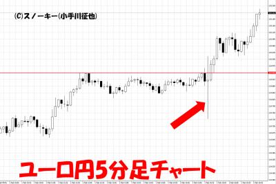20190201米雇用統計ユーロ円5分足チャート