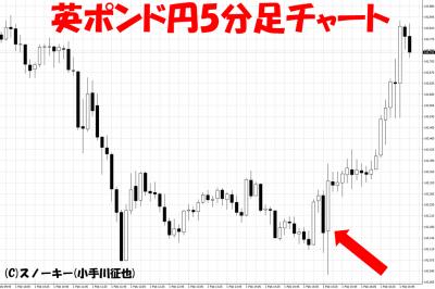20190201米雇用統計英ポンド円5分足チャート