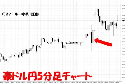 20190201米雇用統計豪ドル円5分足チャート