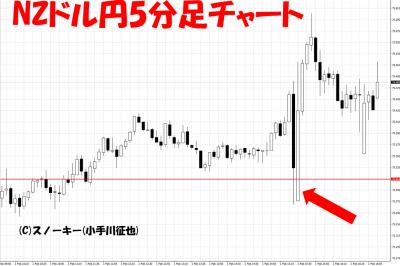 20190201米雇用統計NZドル円5分足チャート
