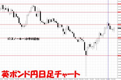 20190202さきよみLIONチャート検証英ポンド円日足