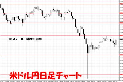 20190202米ドル円日足チャート