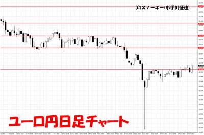 20190202ユーロ円日足チャート