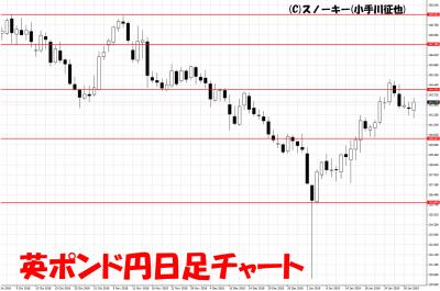 20190202英ポンド円日足チャート