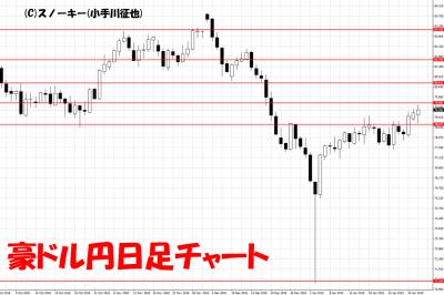 20190202豪ドル円日足チャート