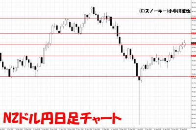 20190202NZドル円日足チャート