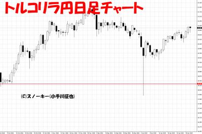 20190202トルコリラ円日足チャート