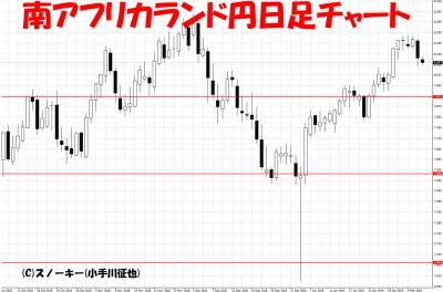 20190207南アフリカランド円日足チャート