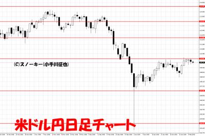 20190209米ドル円日足チャート