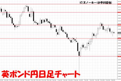 20190209英ポンド円日足チャート