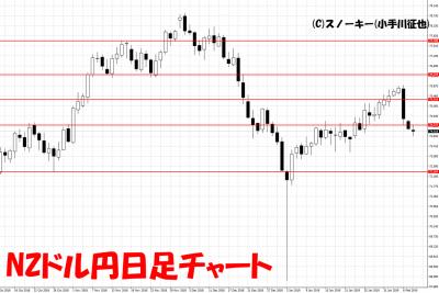 20190209NZドル円日足チャート