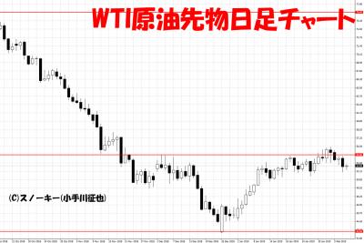 20190209WTI原油先物日足チャート